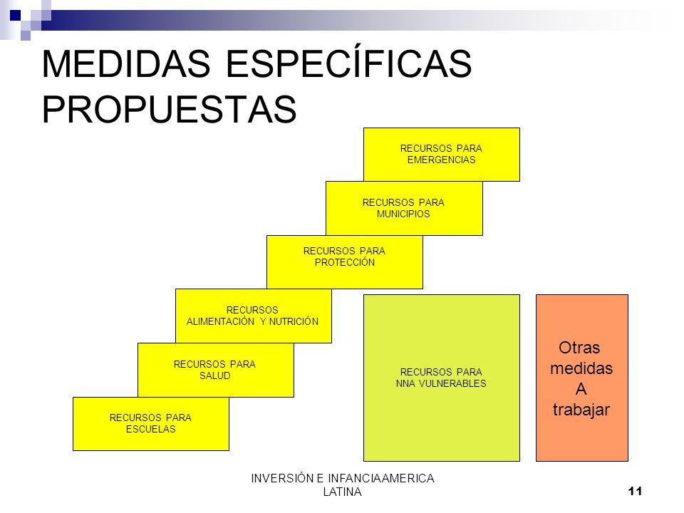 MEDIDAS ESPECÍFICAS PROPUESTAS