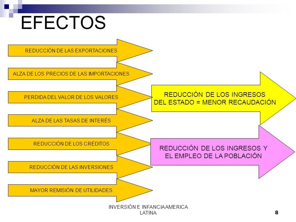 EFECTOS REDUCCIÓN DE LOS INGRESOS DEL ESTADO = MENOR RECAUDACIÓN