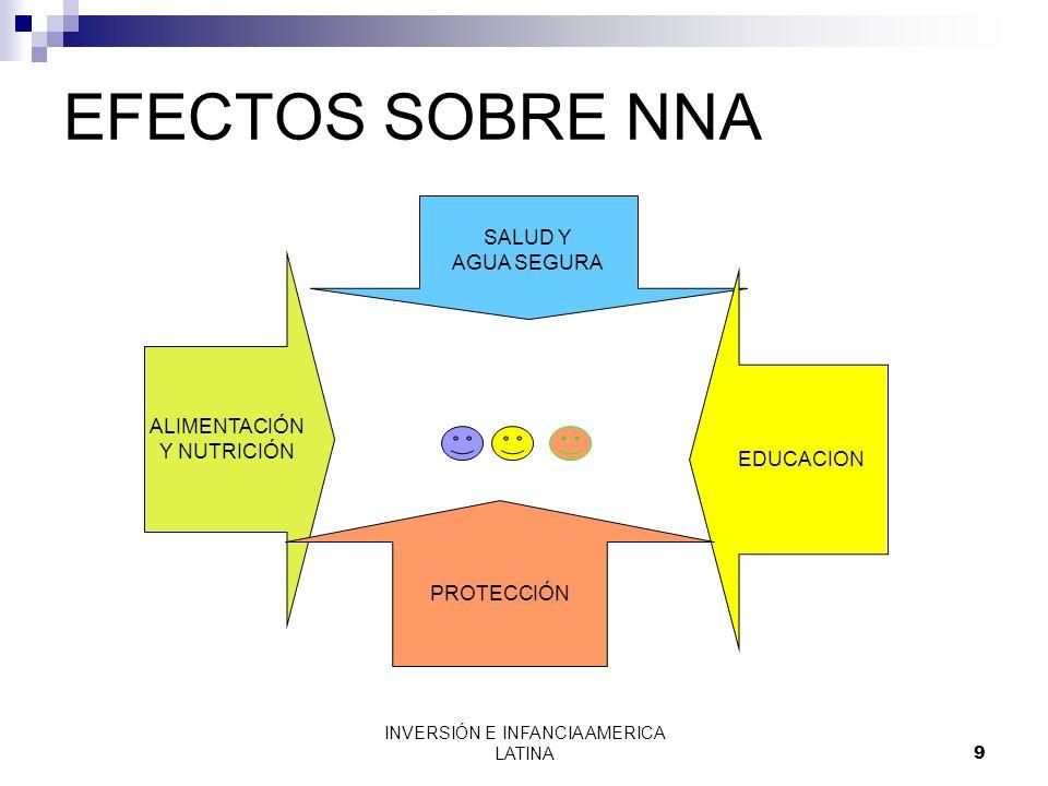 INVERSIÓN E INFANCIA AMERICA LATINA