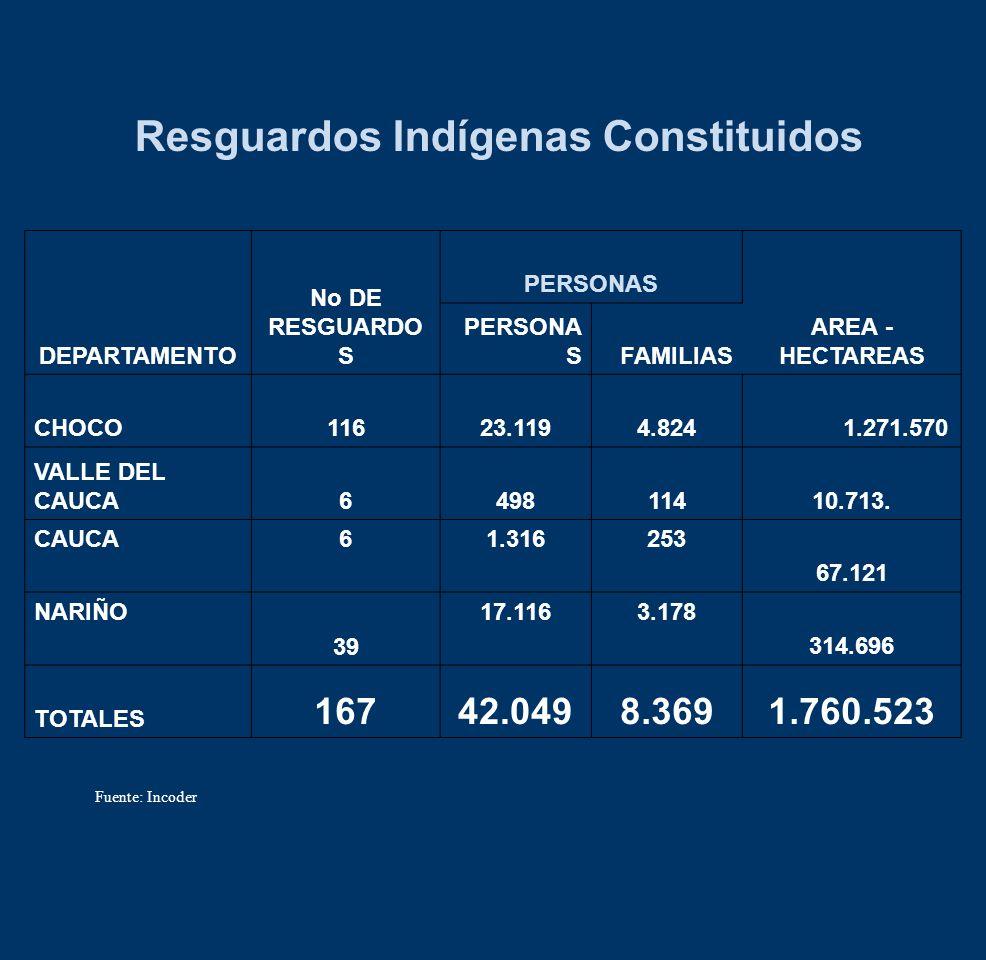 Resguardos Indígenas Constituidos