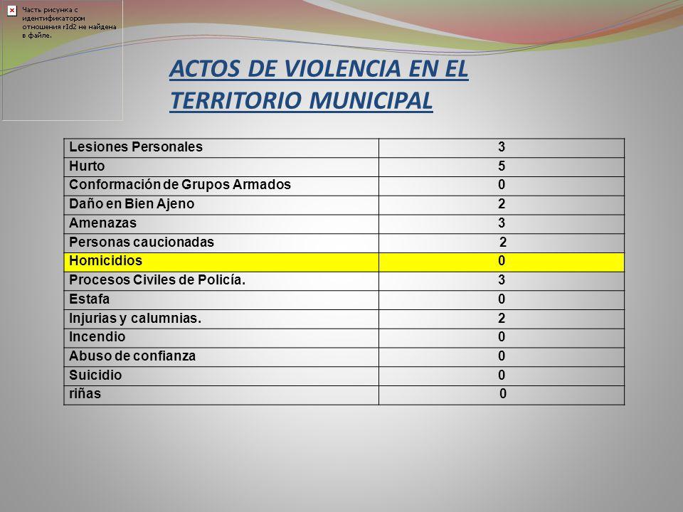 ACTOS DE VIOLENCIA EN EL TERRITORIO MUNICIPAL
