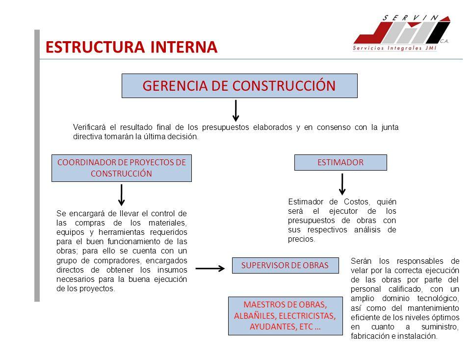 ESTRUCTURA INTERNA GERENCIA DE CONSTRUCCIÓN