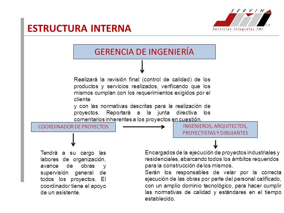 ESTRUCTURA INTERNA GERENCIA DE INGENIERÍA