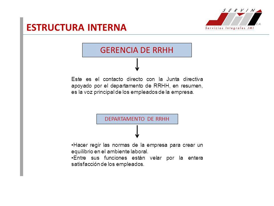 ESTRUCTURA INTERNA GERENCIA DE RRHH DEPARTAMENTO DE RRHH