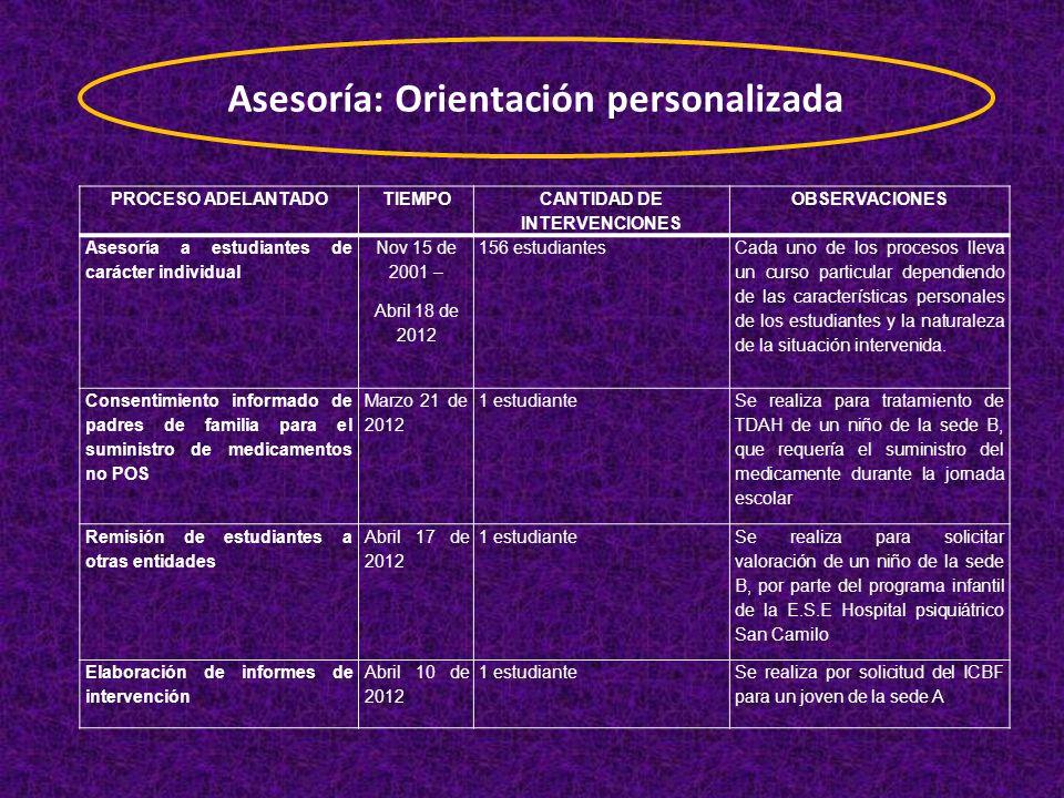 Asesoría: Orientación personalizada CANTIDAD DE INTERVENCIONES