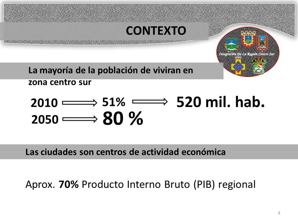 CONTEXTO La mayoría de la población de viviran en zona centro sur. 2010. 51% 2050. 80 % 520 mil. hab.