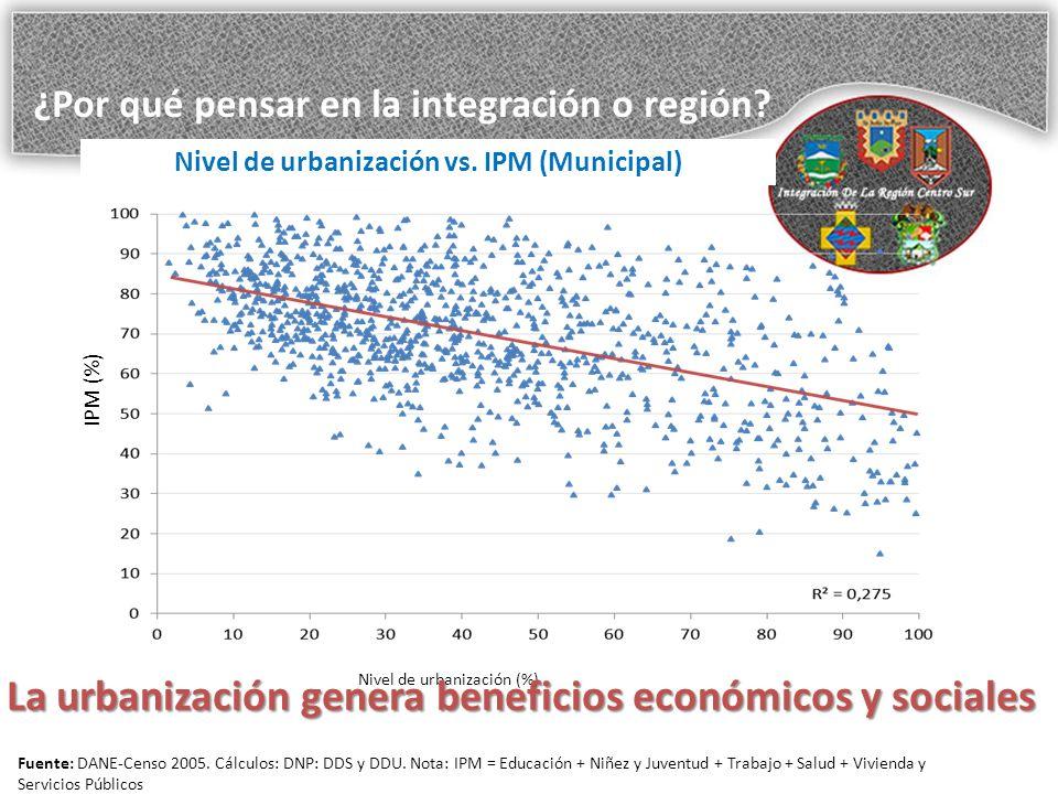 Nivel de urbanización vs. IPM (Municipal)