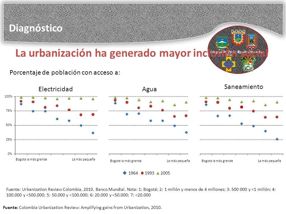 La urbanización ha generado mayor inclusión social