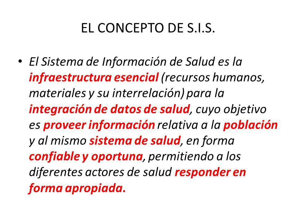 EL CONCEPTO DE S.I.S.