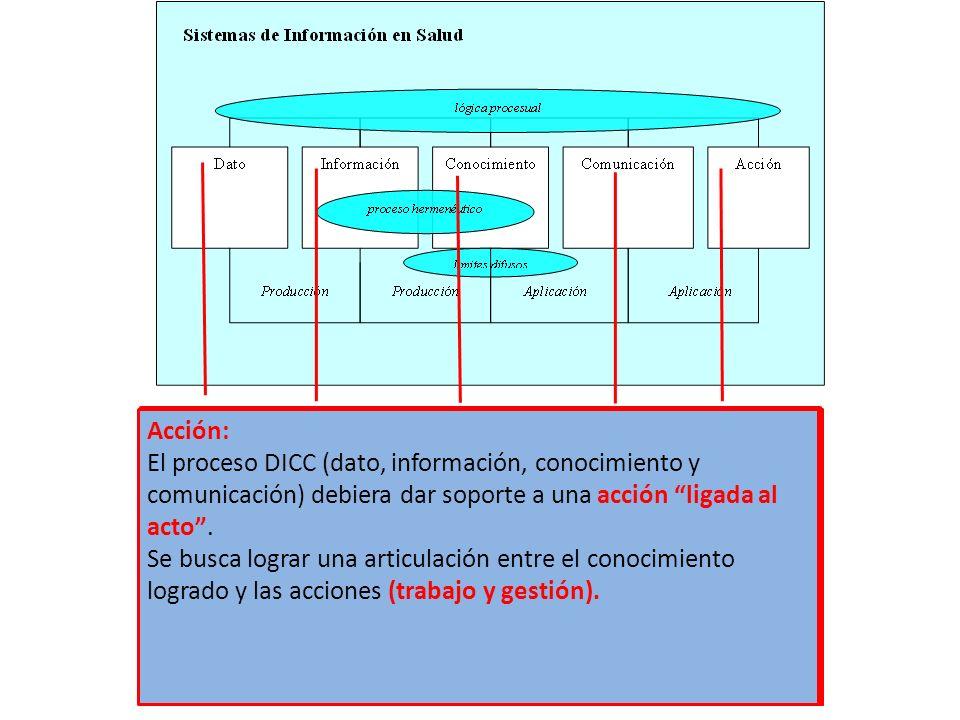 Comunicación: conocimiento Información Acción:
