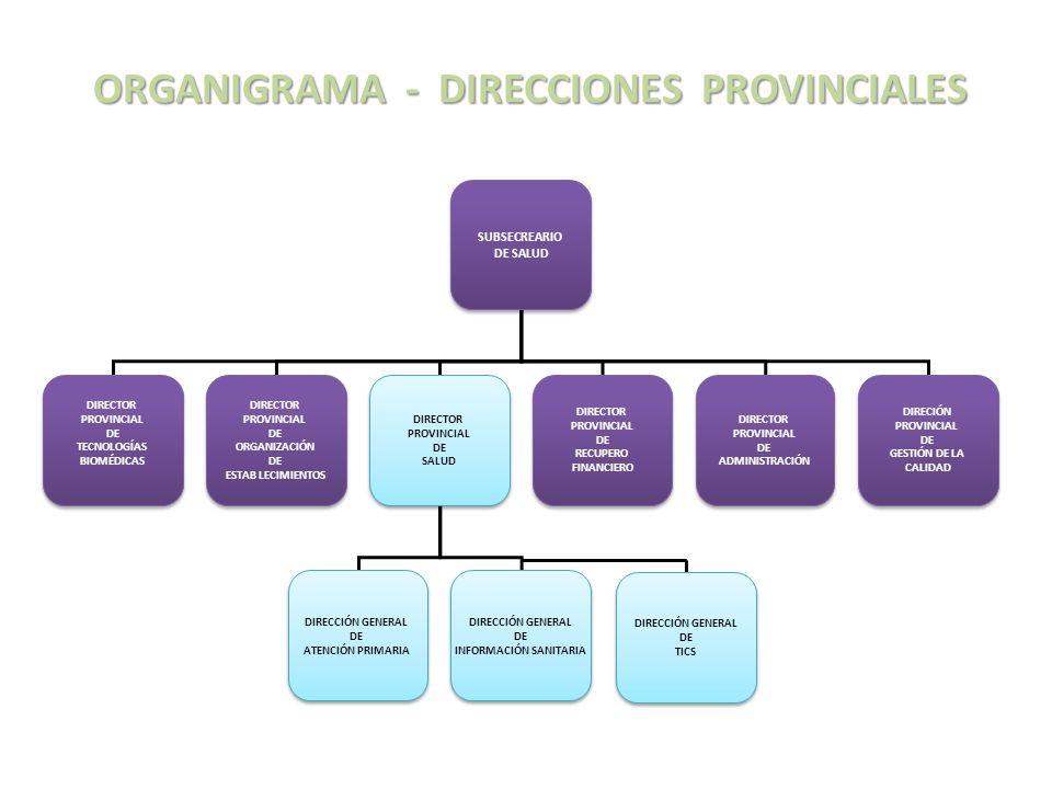 ORGANIGRAMA - DIRECCIONES PROVINCIALES