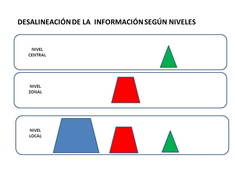 DESALINEACIÓN DE LA INFORMACIÓN SEGÚN NIVELES