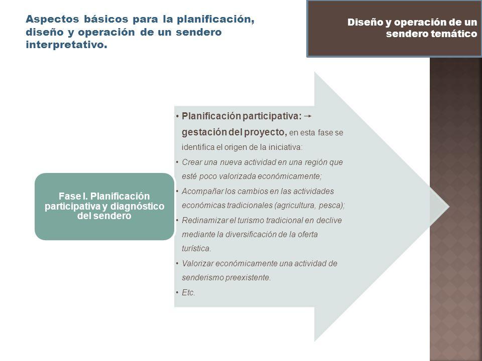 Fase I. Planificación participativa y diagnóstico del sendero