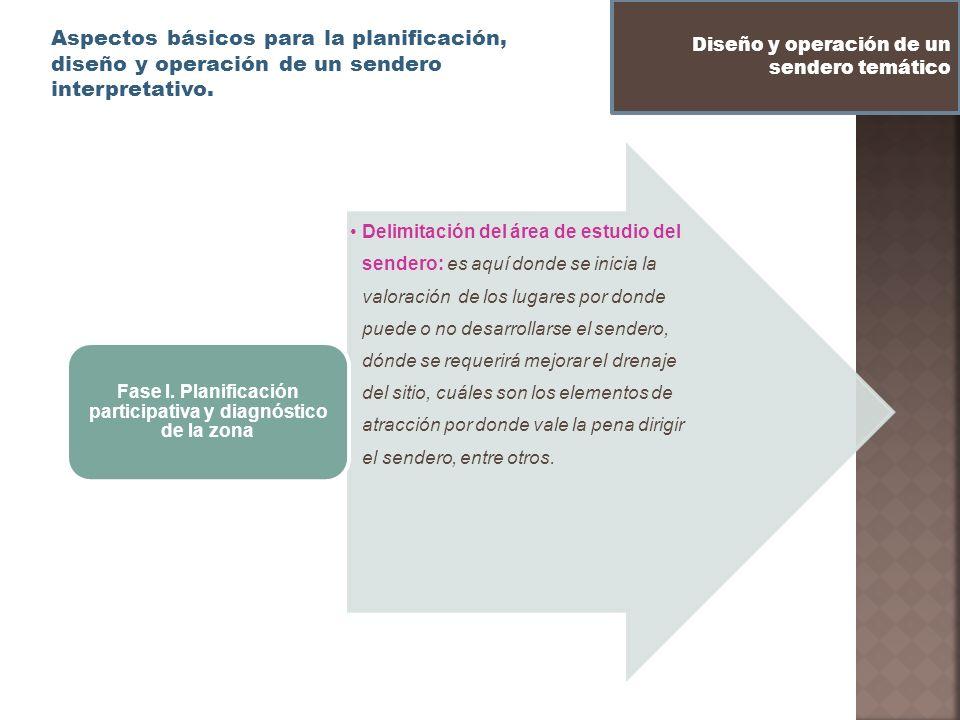 Fase I. Planificación participativa y diagnóstico de la zona