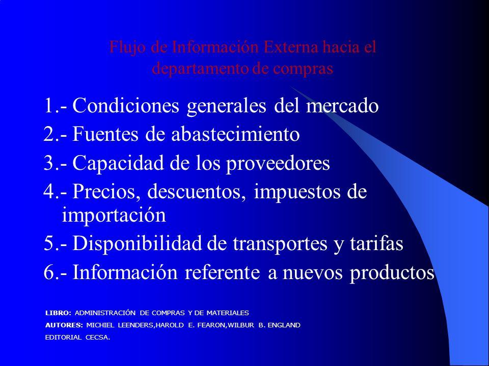 Flujo de Información Externa hacia el departamento de compras