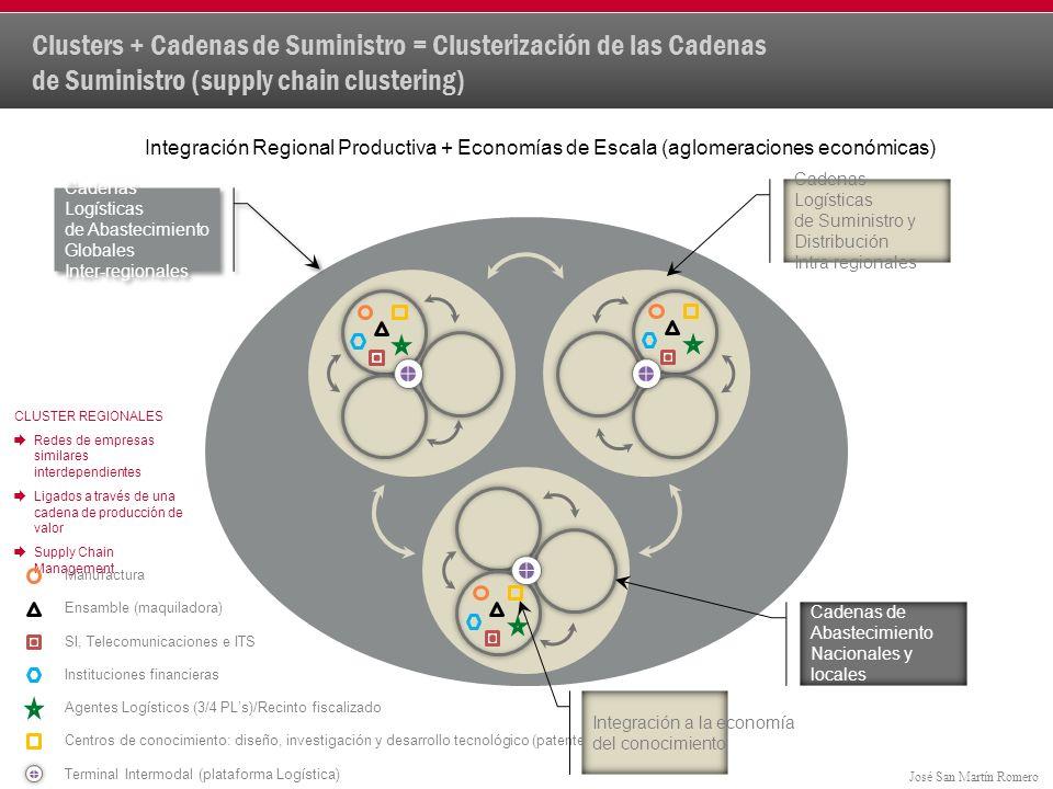 Clusters + Cadenas de Suministro = Clusterización de las Cadenas de Suministro (supply chain clustering)