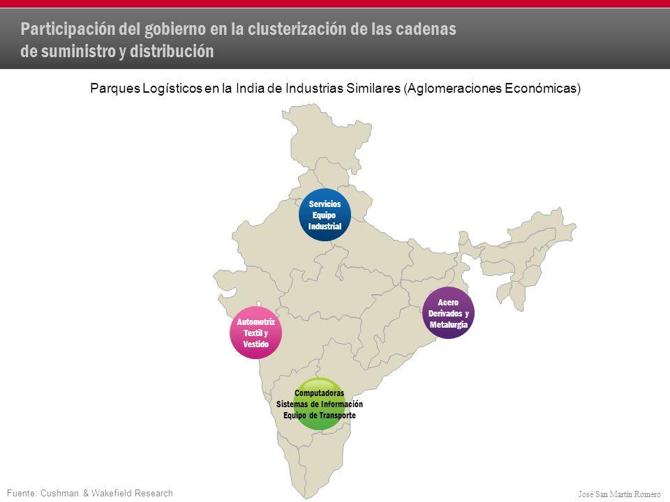 Participación del gobierno en la clusterización de las cadenas de suministro y distribución