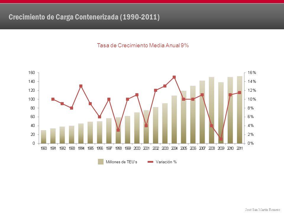 Crecimiento de Carga Contenerizada (1990-2011)