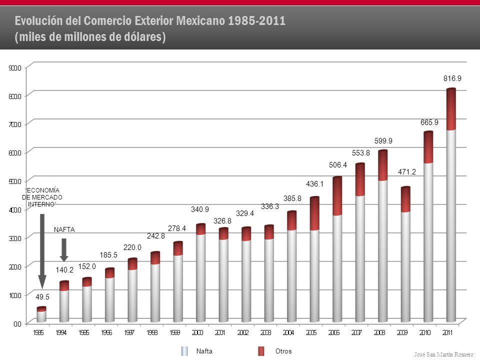 Evolución del Comercio Exterior Mexicano 1985-2011 (miles de millones de dólares)