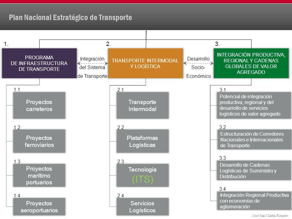 Plan Nacional Estratégico de Transporte