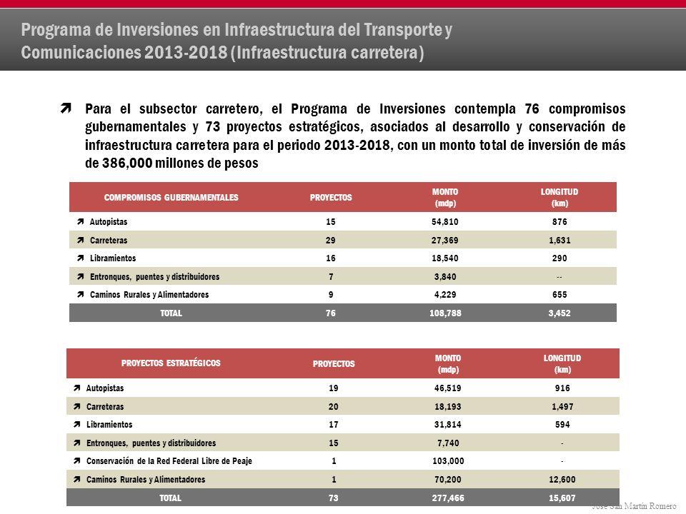 Programa de Inversiones en Infraestructura del Transporte y Comunicaciones 2013-2018 (Infraestructura carretera)