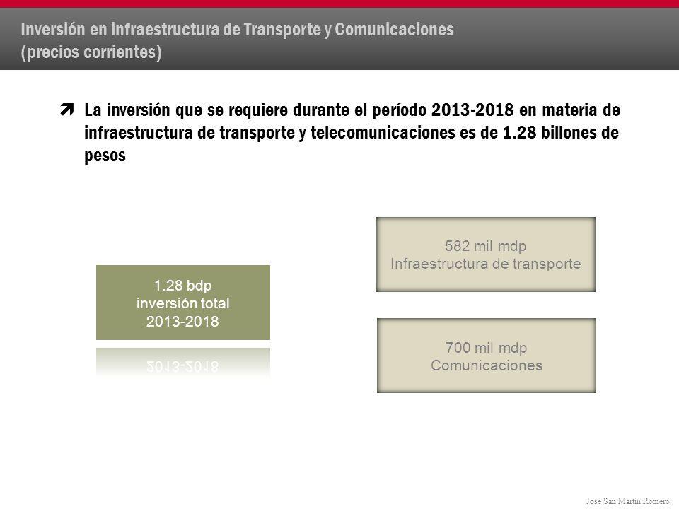 Inversión en infraestructura de Transporte y Comunicaciones (precios corrientes)