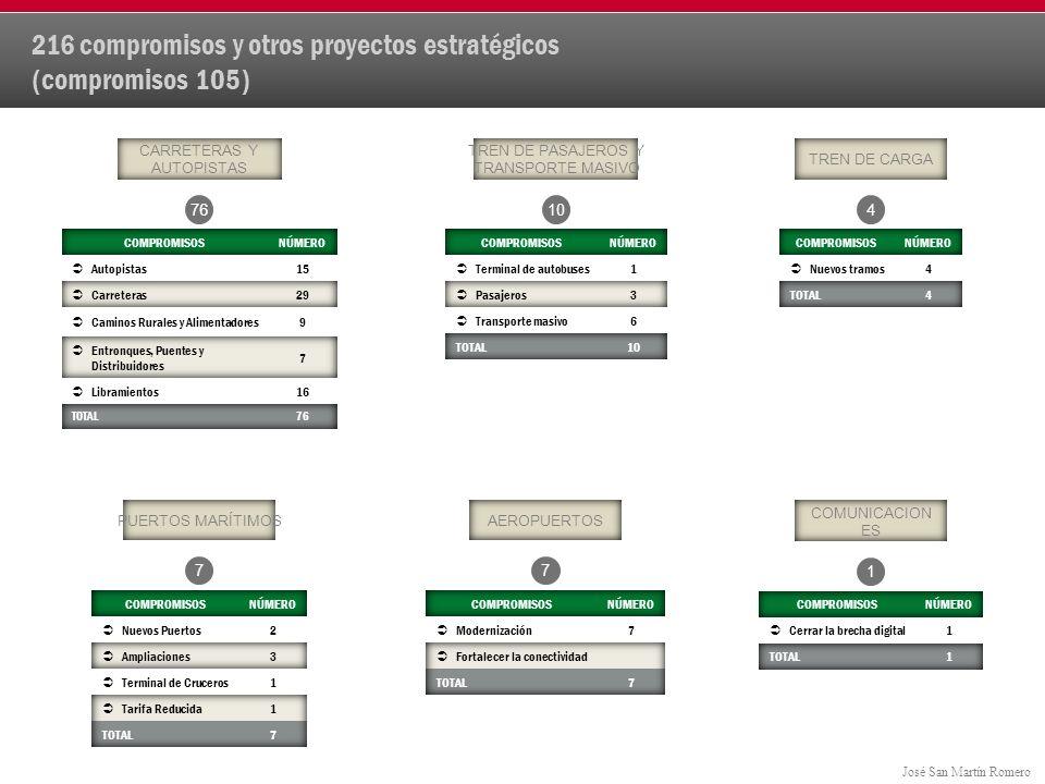 216 compromisos y otros proyectos estratégicos (compromisos 105)