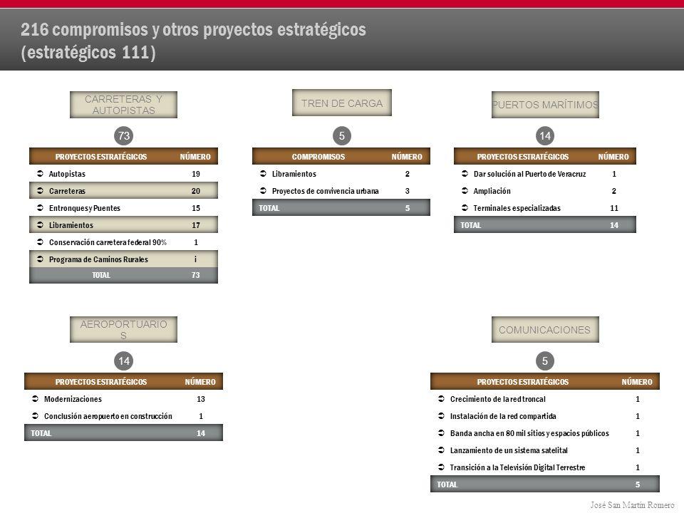 216 compromisos y otros proyectos estratégicos (estratégicos 111)