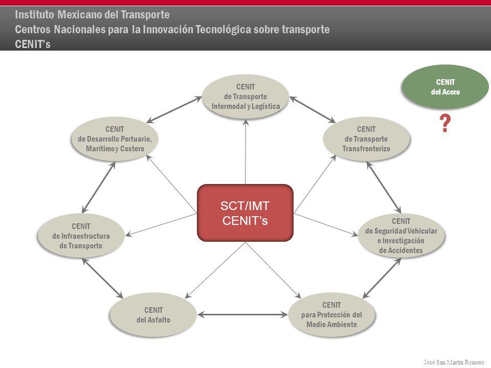 Instituto Mexicano del Transporte Centros Nacionales para la Innovación Tecnológica sobre transporte CENIT's