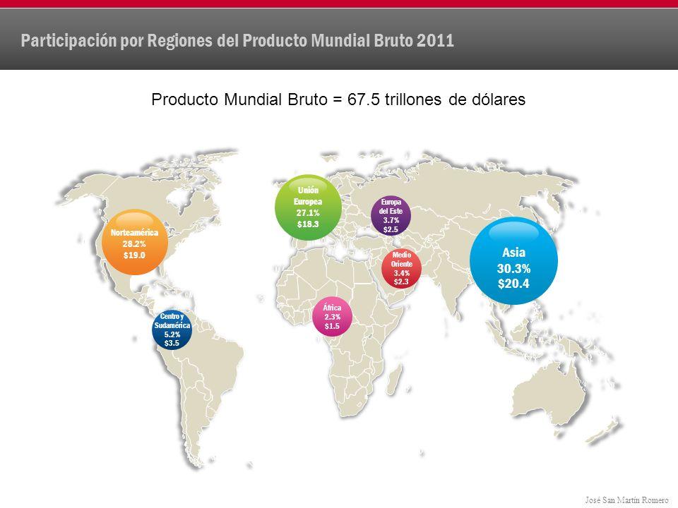 Participación por Regiones del Producto Mundial Bruto 2011