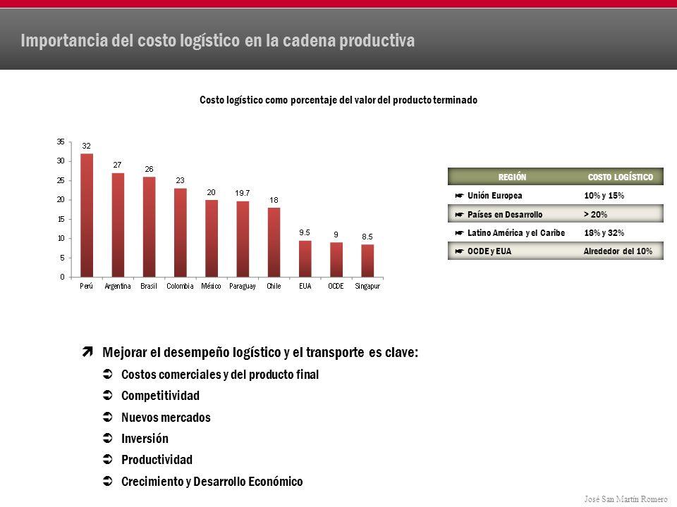Importancia del costo logístico en la cadena productiva