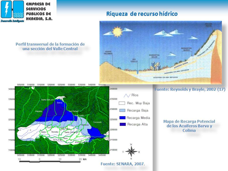Riqueza de recurso hídrico