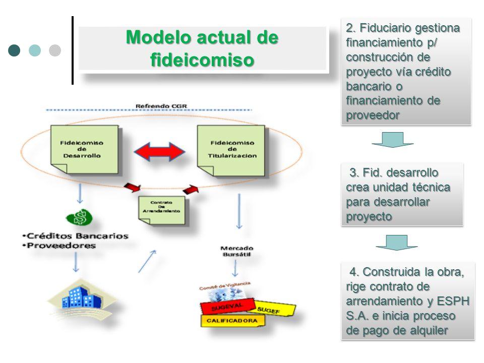 Modelo actual de fideicomiso