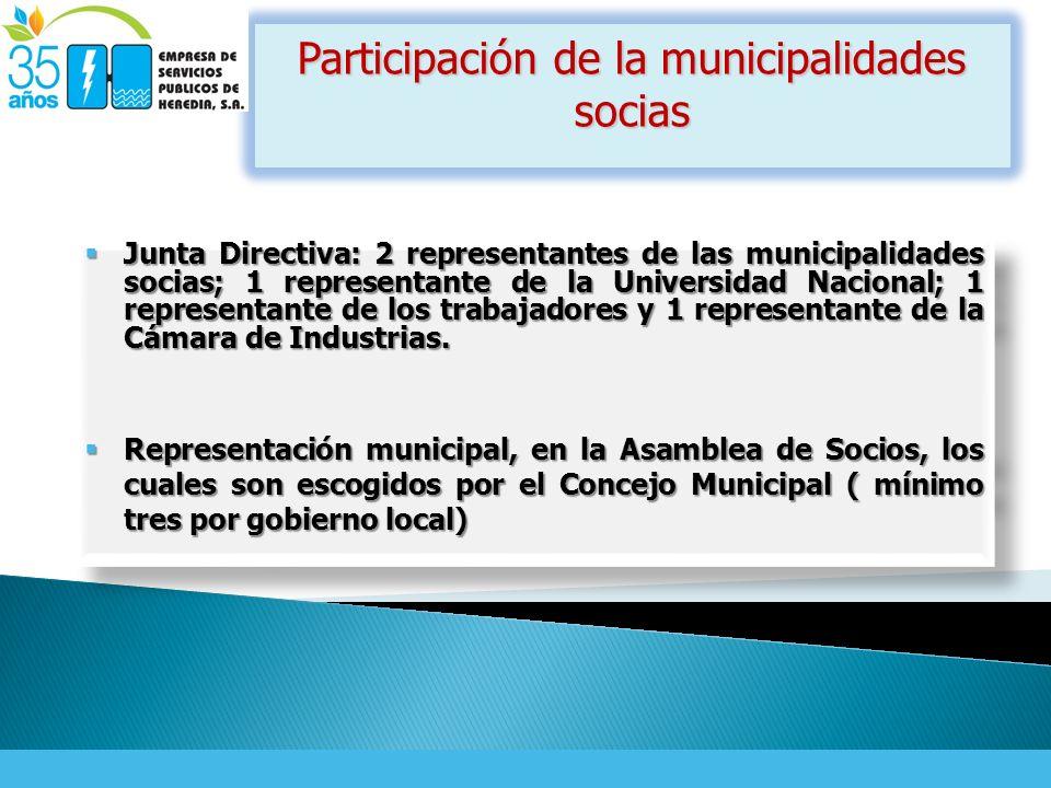 Participación de la municipalidades socias