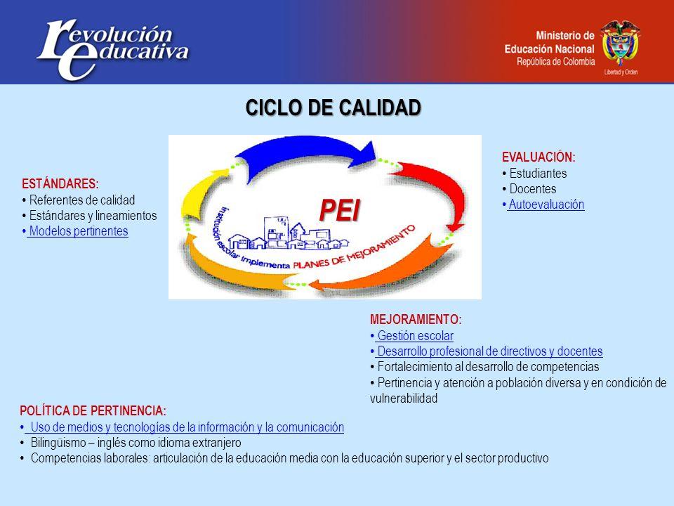 PEI CICLO DE CALIDAD EVALUACIÓN: Estudiantes Docentes Autoevaluación