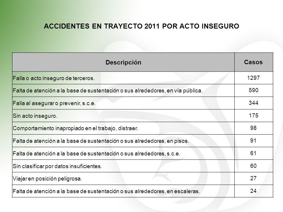 ACCIDENTES EN TRAYECTO 2011 POR ACTO INSEGURO