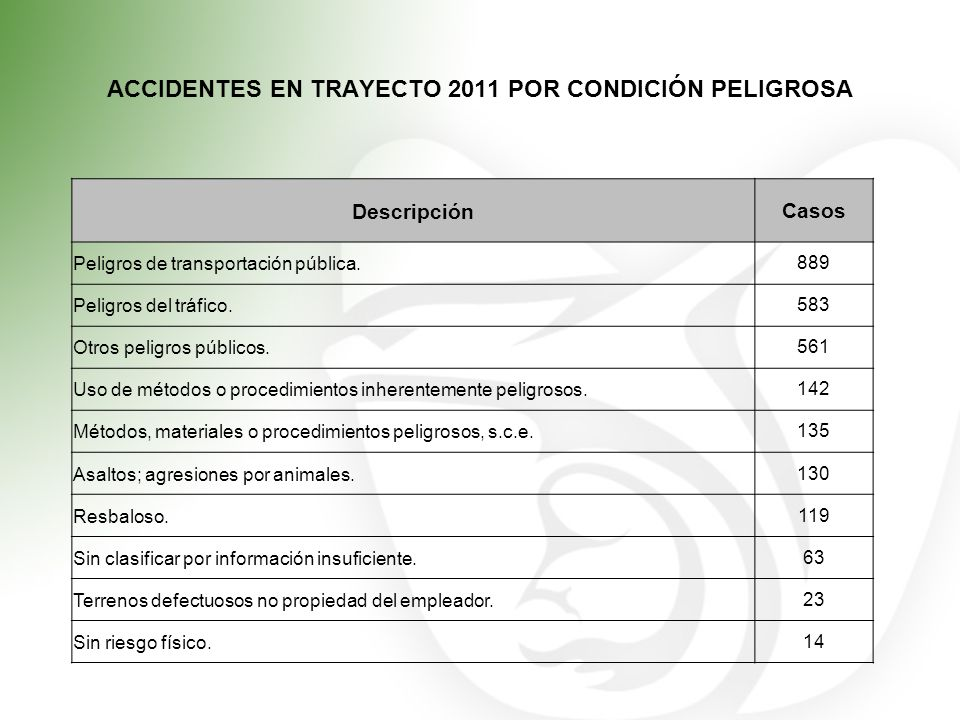ACCIDENTES EN TRAYECTO 2011 POR CONDICIÓN PELIGROSA