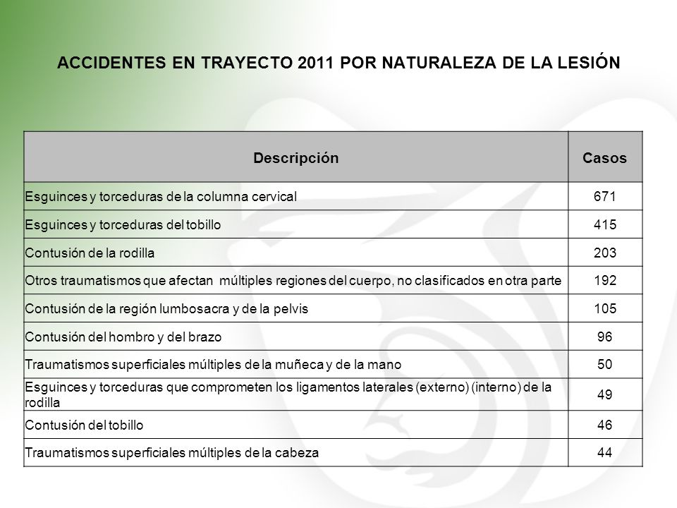 ACCIDENTES EN TRAYECTO 2011 POR NATURALEZA DE LA LESIÓN