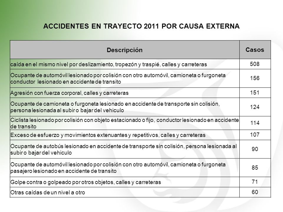ACCIDENTES EN TRAYECTO 2011 POR CAUSA EXTERNA
