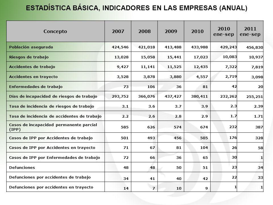 ESTADÍSTICA BÁSICA, INDICADORES EN LAS EMPRESAS (ANUAL)