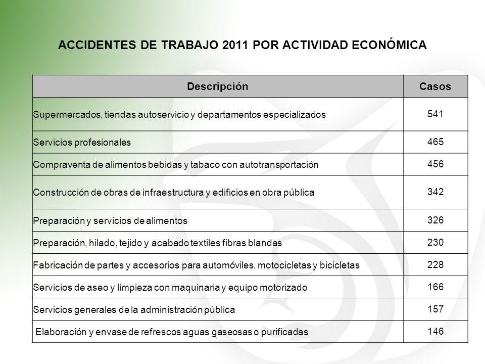 ACCIDENTES DE TRABAJO 2011 POR ACTIVIDAD ECONÓMICA