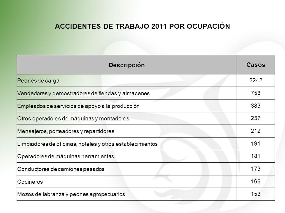 ACCIDENTES DE TRABAJO 2011 POR OCUPACIÓN