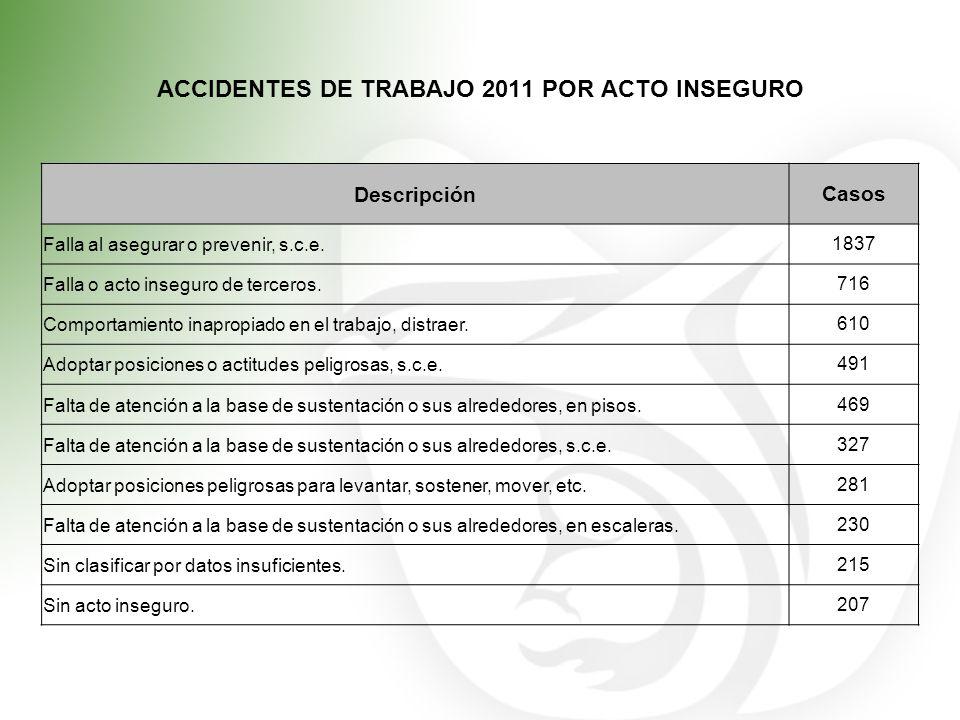 ACCIDENTES DE TRABAJO 2011 POR ACTO INSEGURO