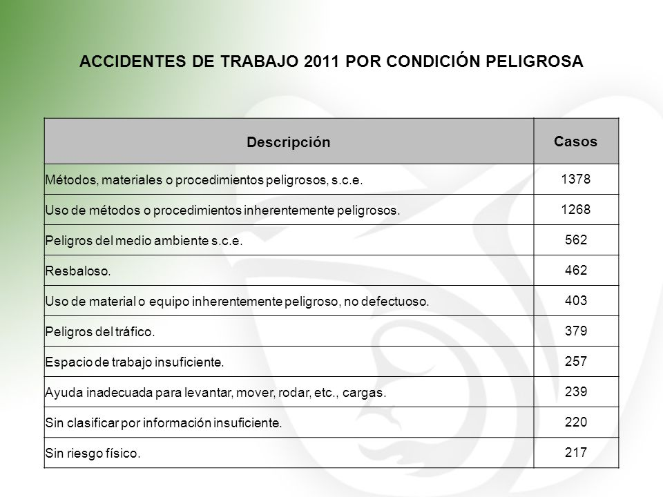 ACCIDENTES DE TRABAJO 2011 POR CONDICIÓN PELIGROSA