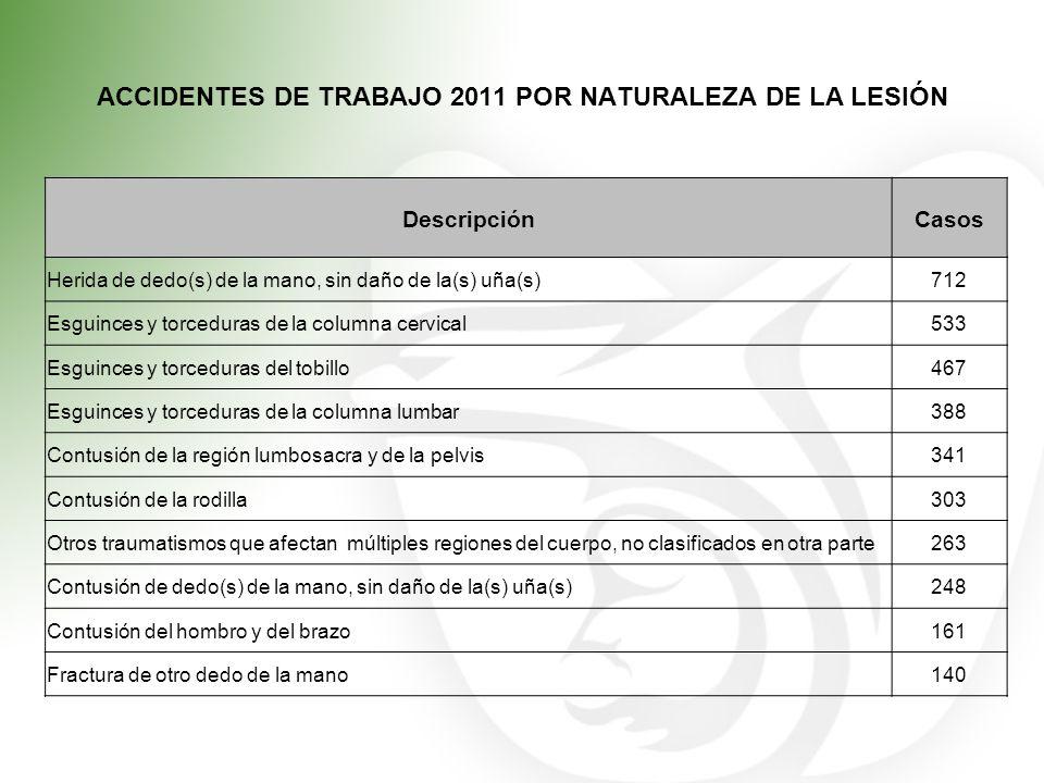 ACCIDENTES DE TRABAJO 2011 POR NATURALEZA DE LA LESIÓN