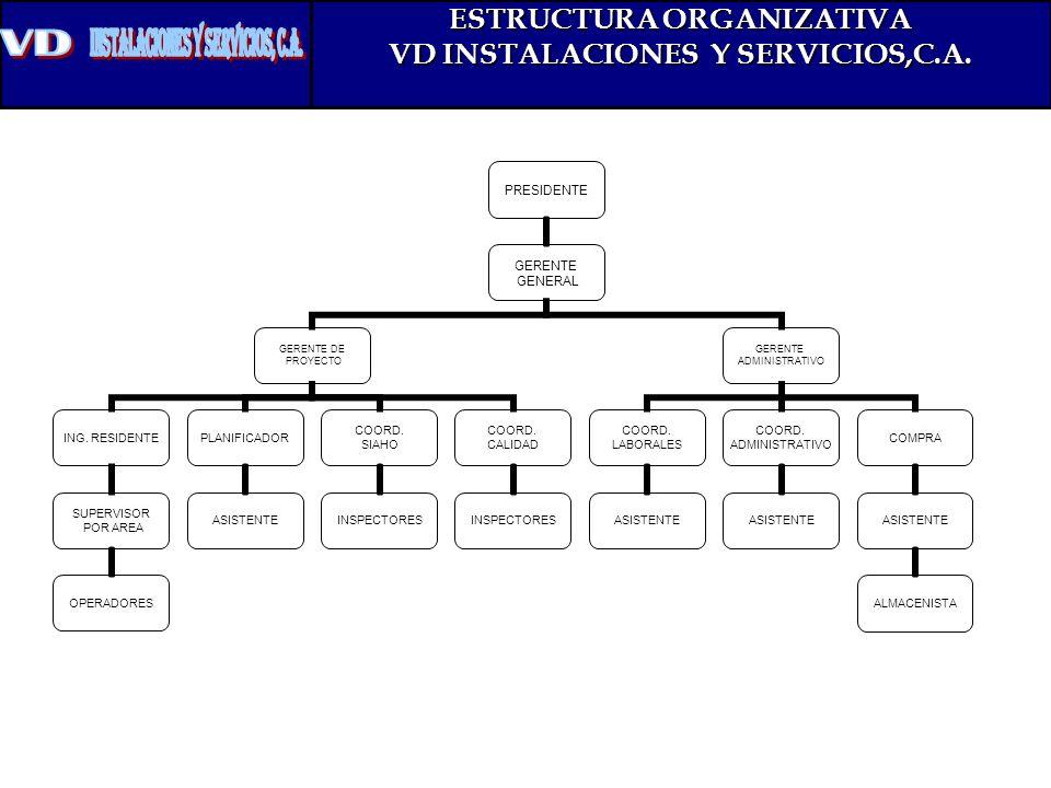 ESTRUCTURA ORGANIZATIVA VD INSTALACIONES Y SERVICIOS,C.A.