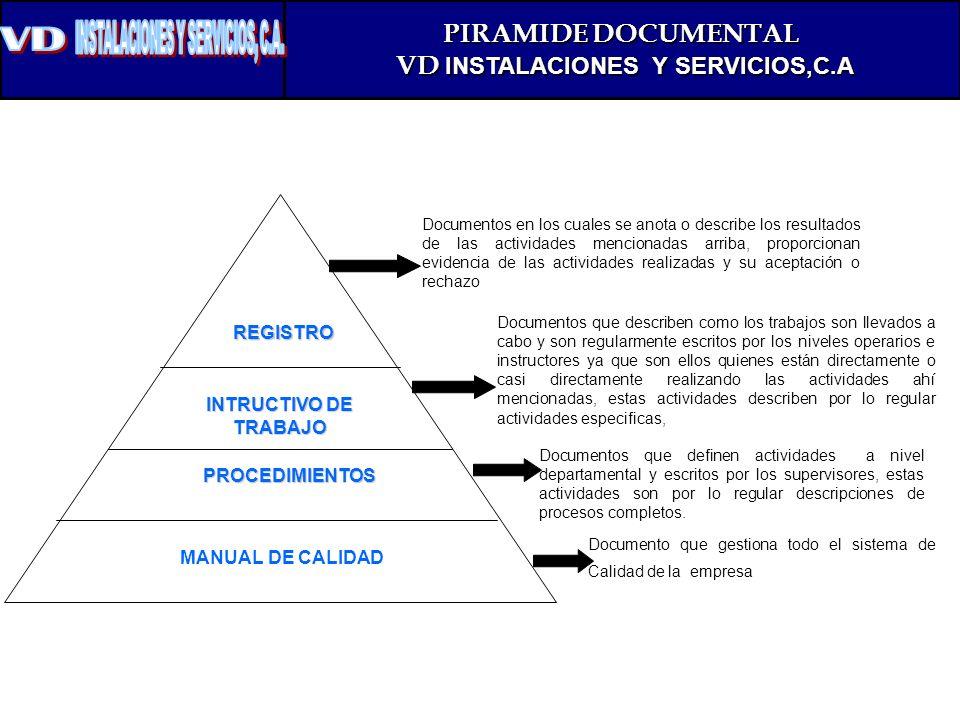 VD INSTALACIONES Y SERVICIOS,C.A