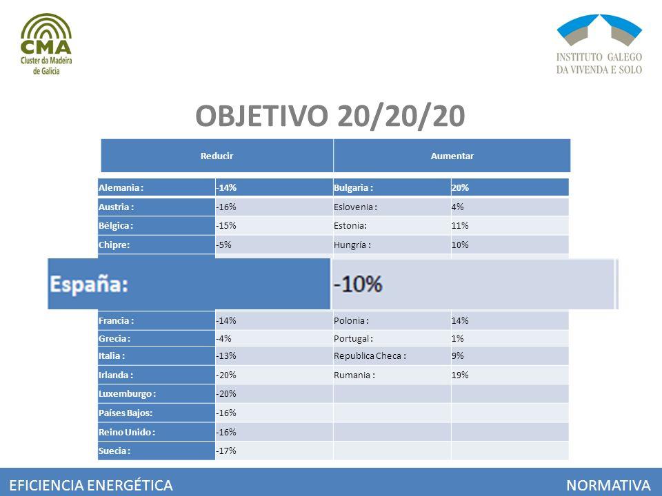 OBJETIVO 20/20/20 EFICIENCIA ENERGÉTICA NORMATIVA Reducir Aumentar
