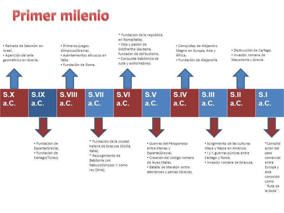 Primer milenio S.X a.C. S.IX a.C. S.VIII a.C. S.VII a.C. S.VI a.C.