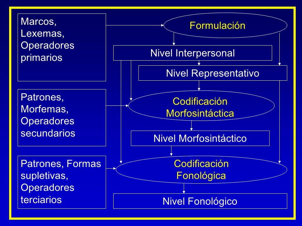 Morfemas, Operadores secundarios Codificación Morfosintáctica
